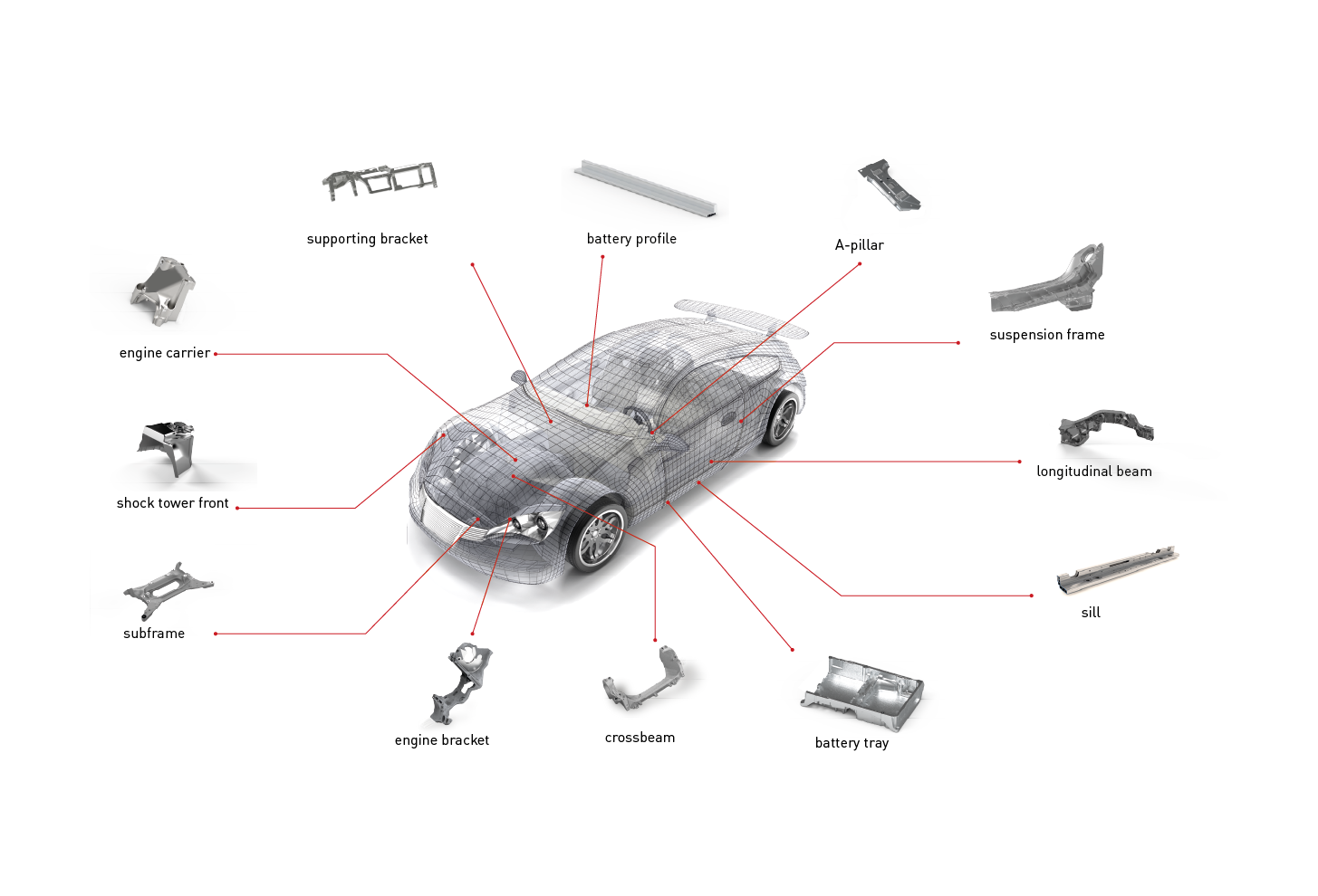 Overview typical automobile structural parts