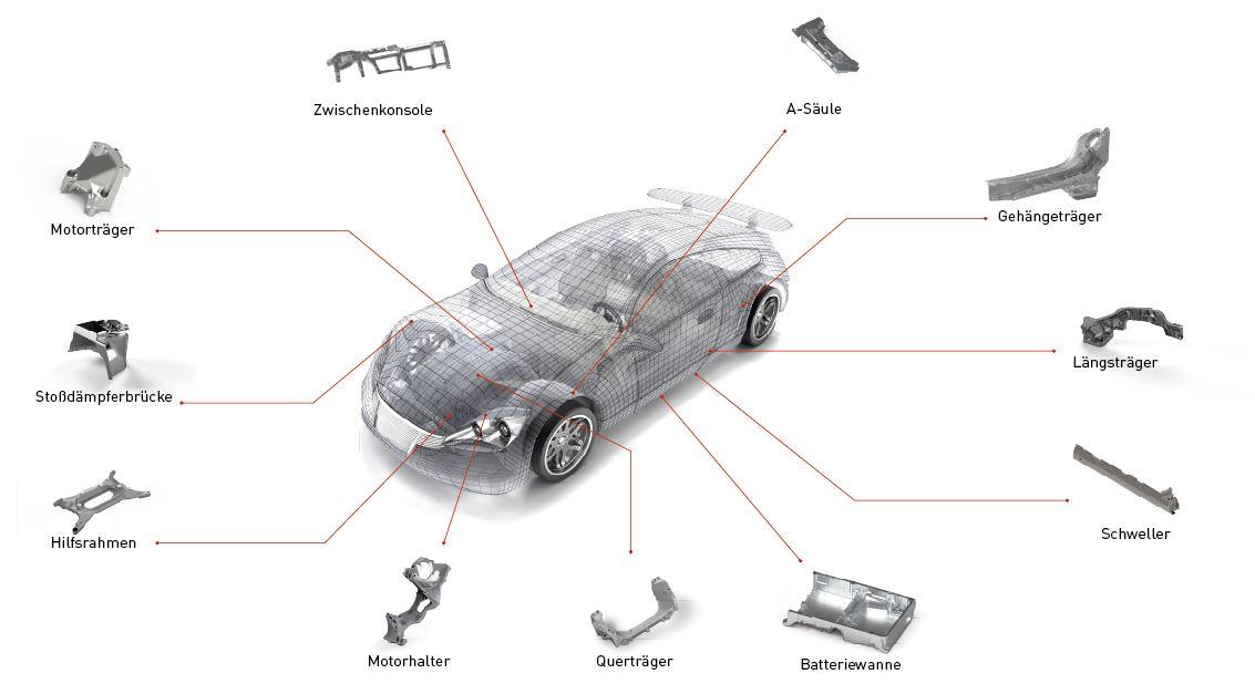 Übersicht typische automobile Strukturbauteile